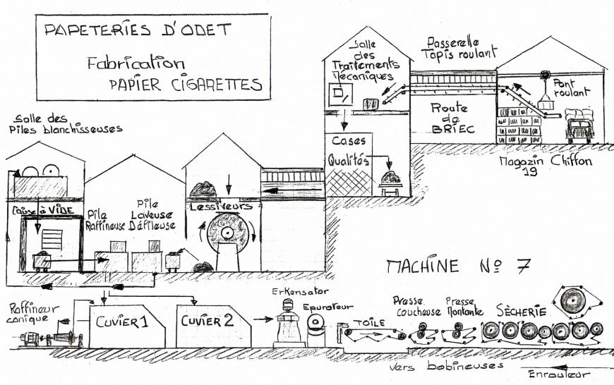 Mann Kerouredan Raconte La Fabrication Du Papier Grandterrier